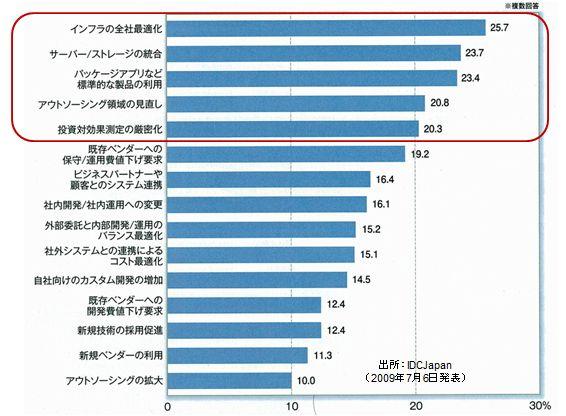 「日経ソリューションビジネス(09/08/15号)」掲載されていたCIO(最高情報責任者)に聞いたIT化の課題
