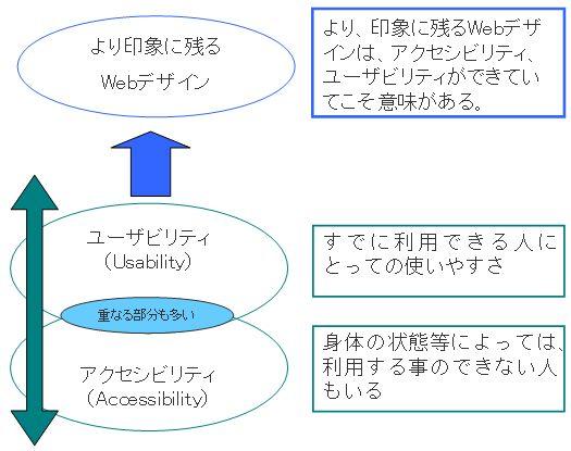 アクセシビリティとユーザビリティの関係