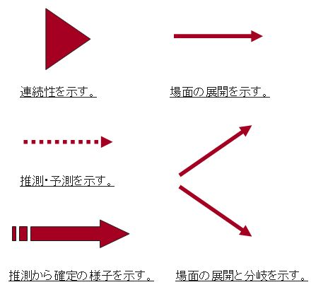 矢印の種類1