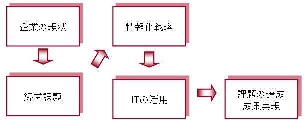 情報化企画の流れ