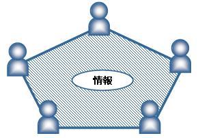 情報共有が生み出す好循環で組織...