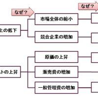 Whyツリーの例